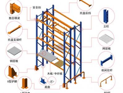 货架的五点结构概述